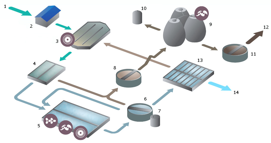 wastewaterfacilities_process.jpg