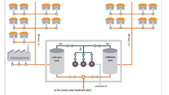 Fig. 1: Schematic illustration of Iffezheim's waste water intake system (Source: Busch Dienste GmbH)