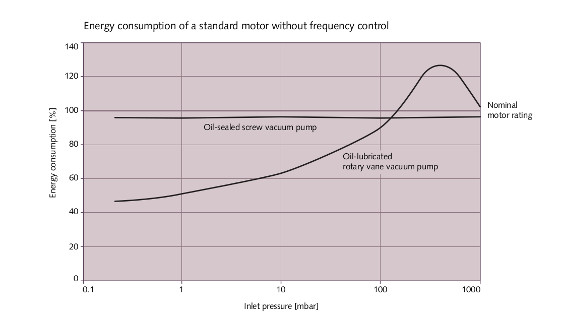 Fig. 1: Power consumption with standard motor. Source: Busch Vacuum Solutions