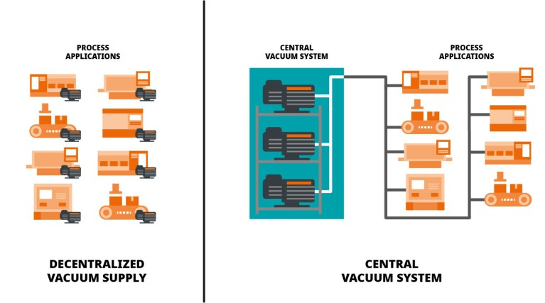 Decentralized vacuum supply vs. central vacuum system